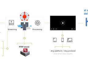 low latency cdn video streaming
